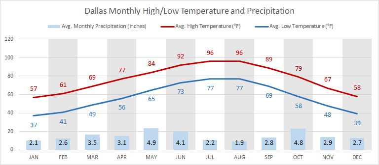 Dallas' hottest month: July/August (average 96 °F daytime / 77 °F nighttime); coldest month: January (average 57 °F daytime / 37 °F nighttime)