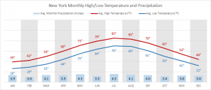 New York's hottest month: July (average 85 °F daytime / 70 °F nighttime); coldest month: January (average 39 °F daytime / 26 °F nighttime)